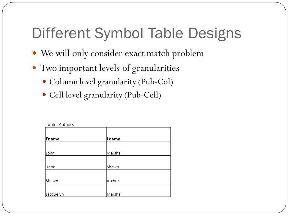 Pub-Col and Pub-Cell symbol table size comparison