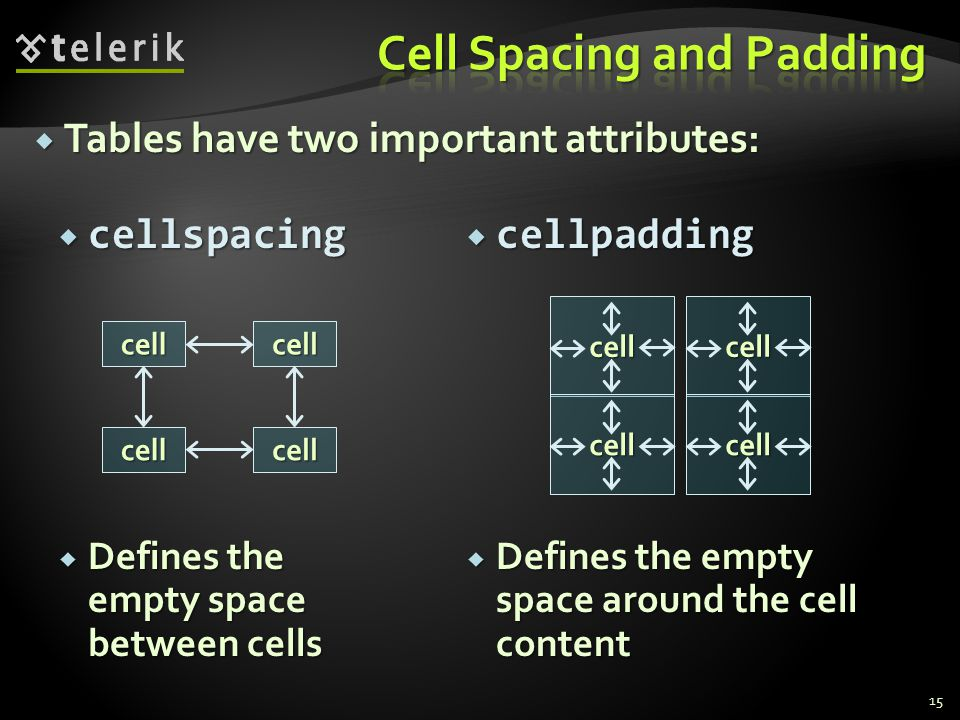 cellpadding cellpadding Defines the empty space around the cell content Defines the empty space around the cell content cellspacing cellspacing Defines the empty space between cells Defines the empty space between cells Tables have two important attributes: Tables have two important attributes: 15 cellcell cellcell cell cell cell cell