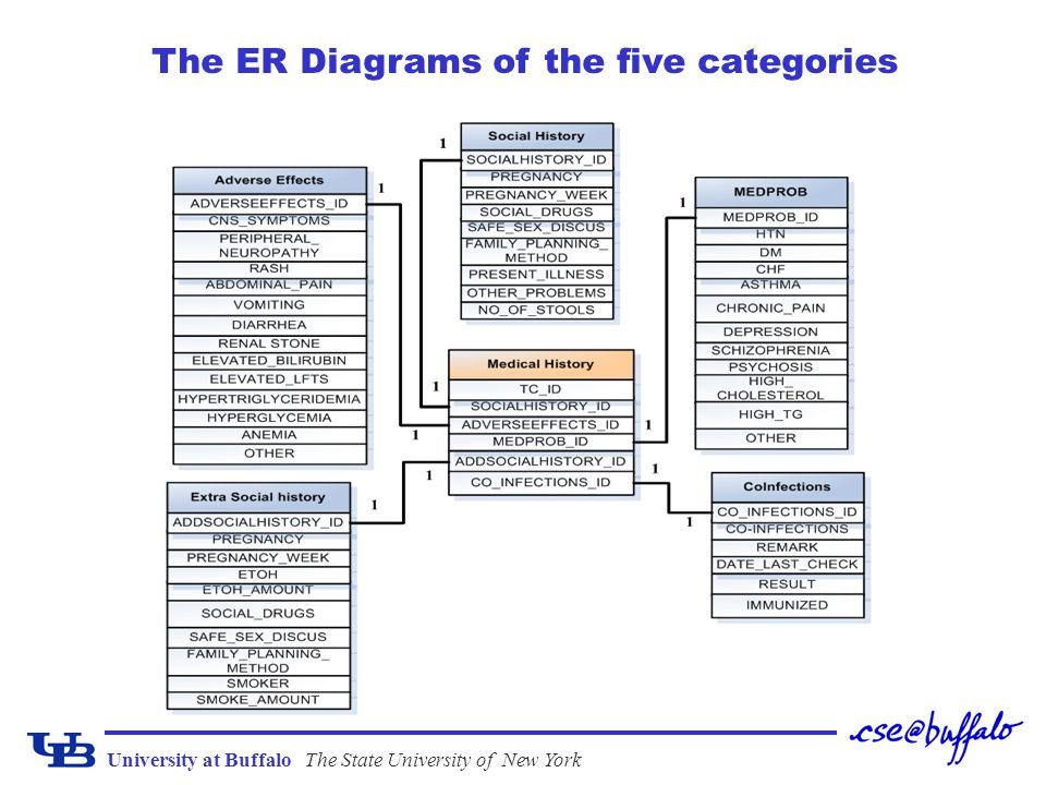 University at BuffaloThe State University of New York The ER Diagrams of the five categories