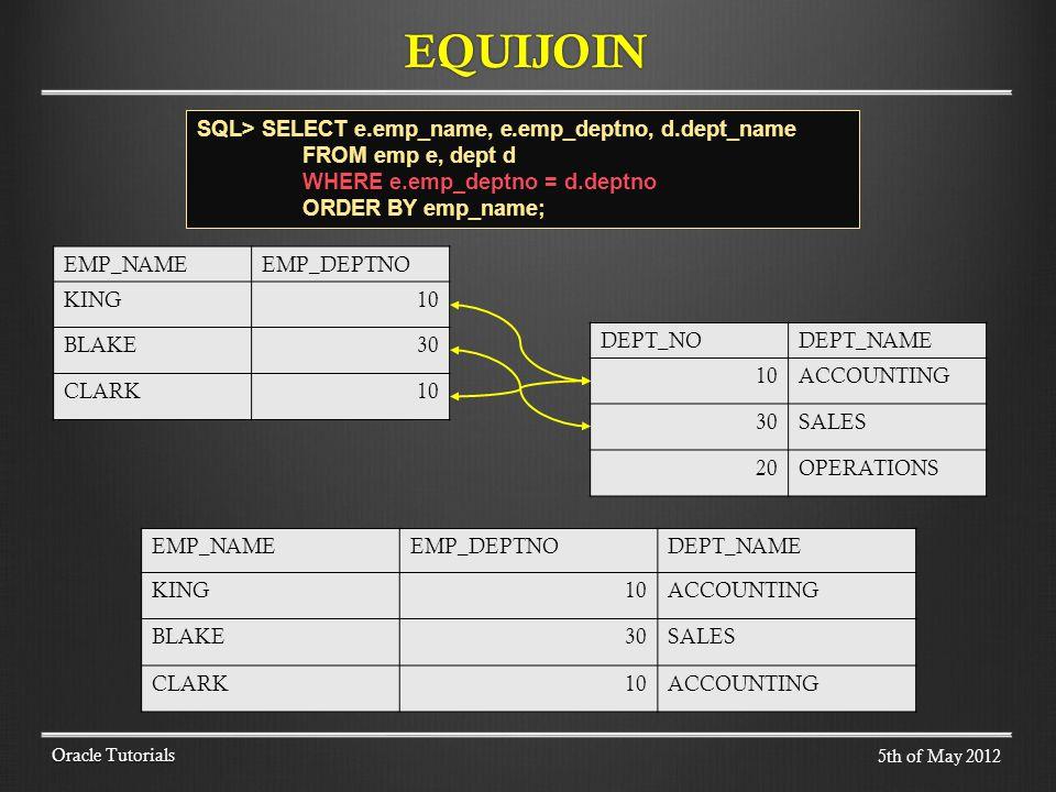 EQUIJOIN Oracle Tutorials EMP_NAMEEMP_DEPTNO KING10 BLAKE30 CLARK10 DEPT_NODEPT_NAME 10ACCOUNTING 30SALES 20OPERATIONS EMP_NAMEEMP_DEPTNODEPT_NAME KING10ACCOUNTING BLAKE30SALES CLARK10ACCOUNTING 5th of May 2012 SQL> SELECT e.emp_name, e.emp_deptno, d.dept_name FROM emp e, dept d WHERE e.emp_deptno = d.deptno ORDER BY emp_name;