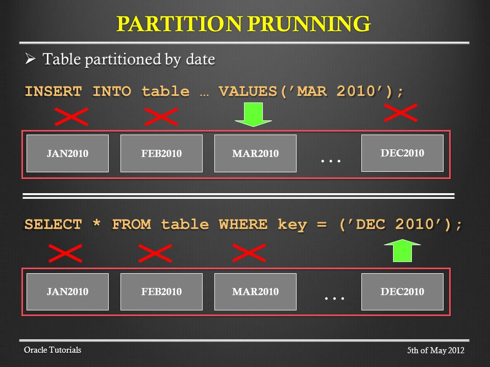 Table partitioned by date Table partitioned by date INSERT INTO table … VALUES(MAR 2010); SELECT * FROM table WHERE key = (DEC 2010); PARTITION PRUNNING Oracle Tutorials JAN2010FEB2010MAR2010 DEC2010 … JAN2010FEB2010MAR2010 DEC2010 … 5th of May 2012