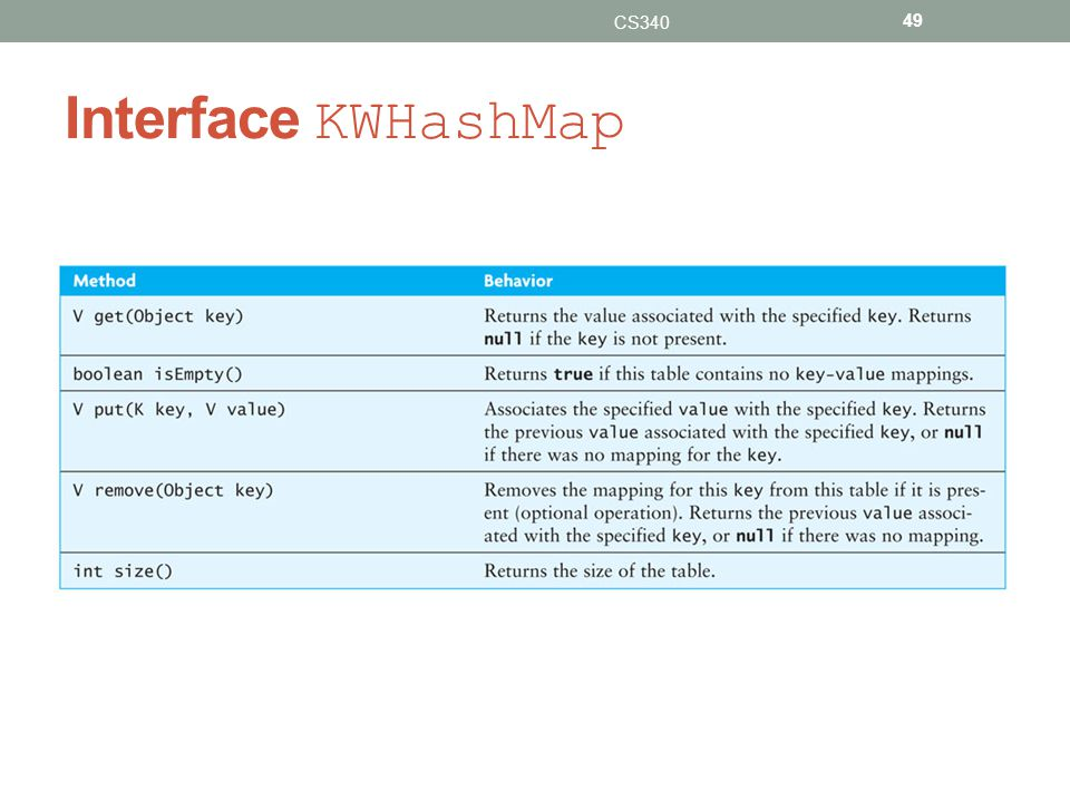 Interface KWHashMap CS340 49
