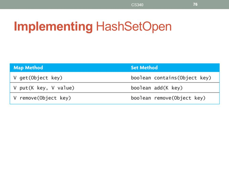 Implementing HashSetOpen CS340 76