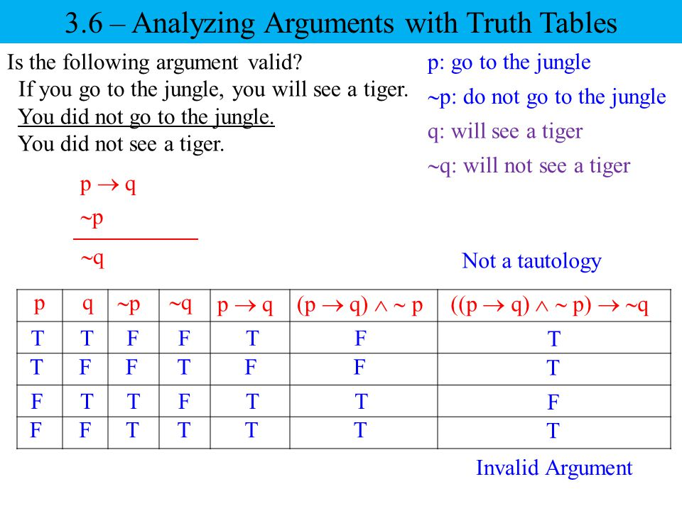 Is the following argument valid? If you go to the jungle, you will see a tiger. You did not go to the jungle. You did not see a tiger. 3.6 – Analyzing