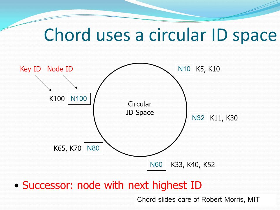 Chord uses a circular ID space N32 N10 N100 N80 N60 Circular ID Space Successor: node with next highest ID K33, K40, K52 K11, K30 K5, K10 K65, K70 K100 Key ID Node ID Chord slides care of Robert Morris, MIT