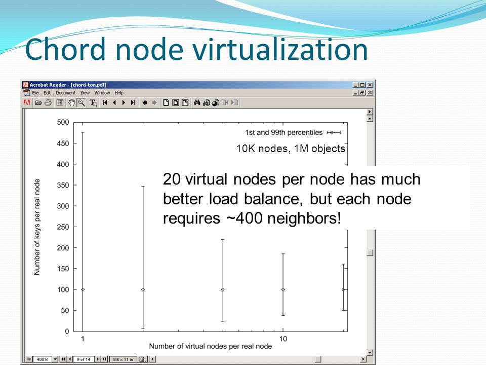 Chord node virtualization 10K nodes, 1M objects 20 virtual nodes per node has much better load balance, but each node requires ~400 neighbors!