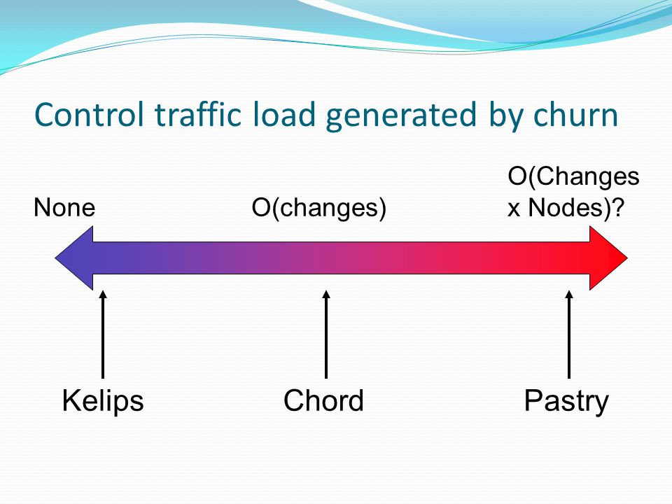 Control traffic load generated by churn Kelips None O(Changes x Nodes) O(changes) ChordPastry