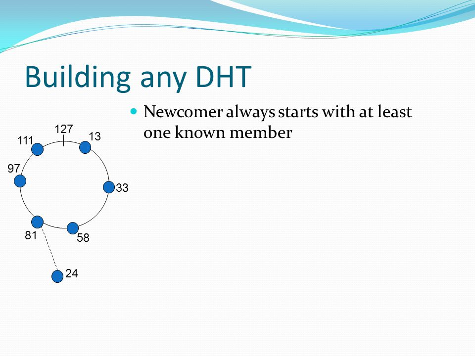 81 Building any DHT Newcomer always starts with at least one known member 13 33 58 97 111 127 24