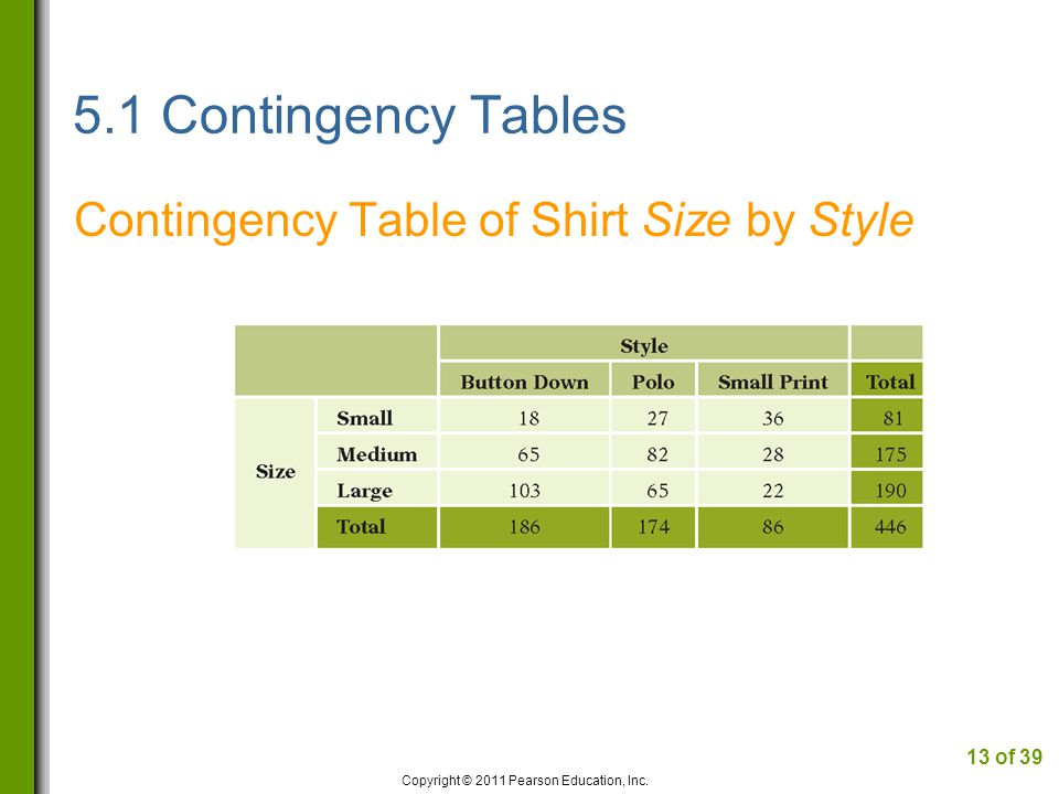 5.1 Contingency Tables Contingency Table of Shirt Size by Style Copyright © 2011 Pearson Education, Inc.