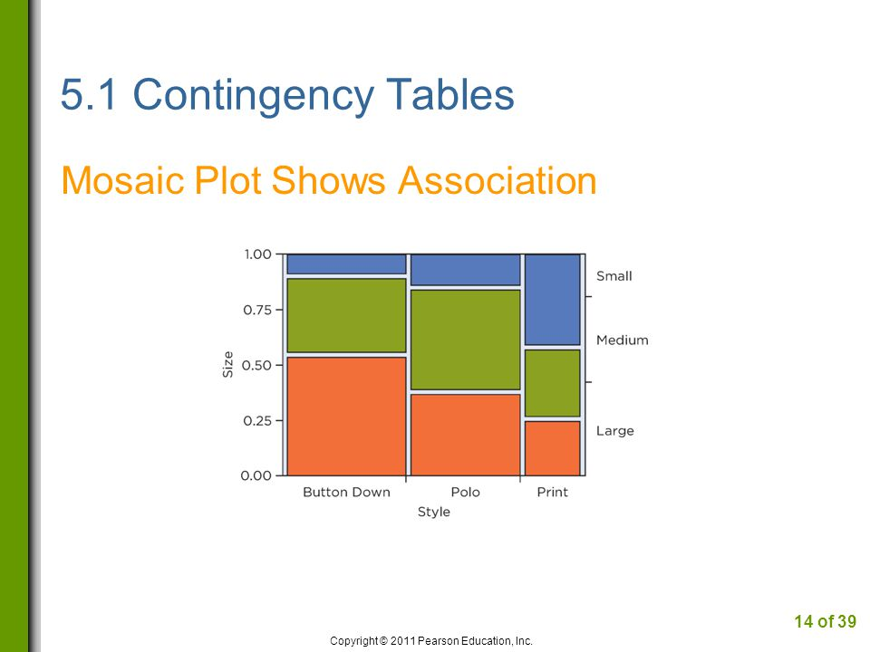 5.1 Contingency Tables Mosaic Plot Shows Association Copyright © 2011 Pearson Education, Inc.