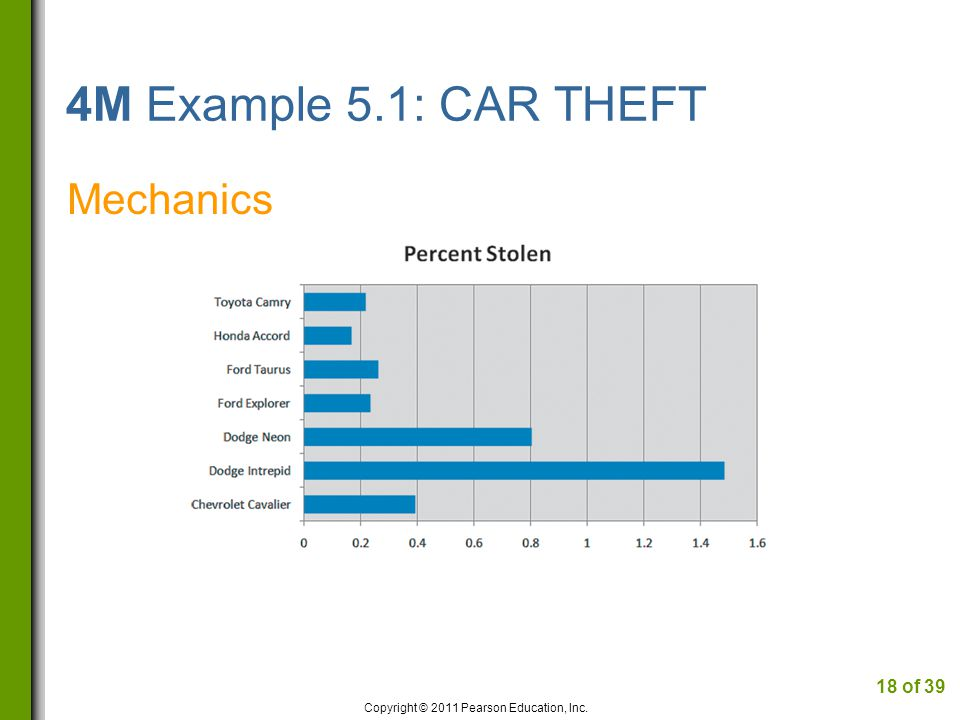 4M Example 5.1: CAR THEFT Mechanics Copyright © 2011 Pearson Education, Inc. 18 of 39
