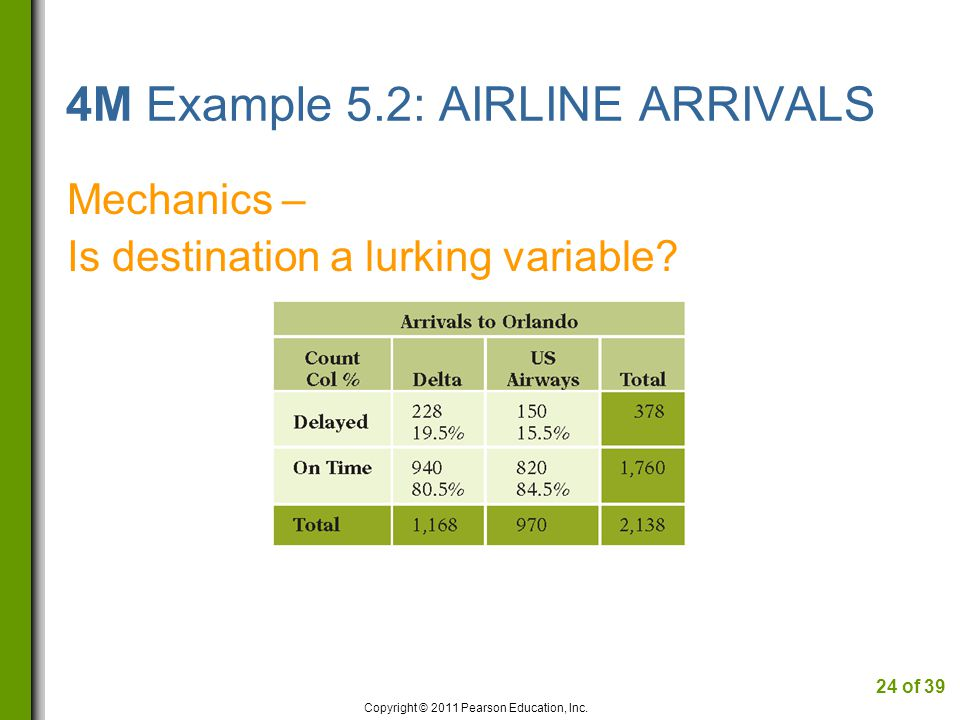 4M Example 5.2: AIRLINE ARRIVALS Mechanics – Is destination a lurking variable.