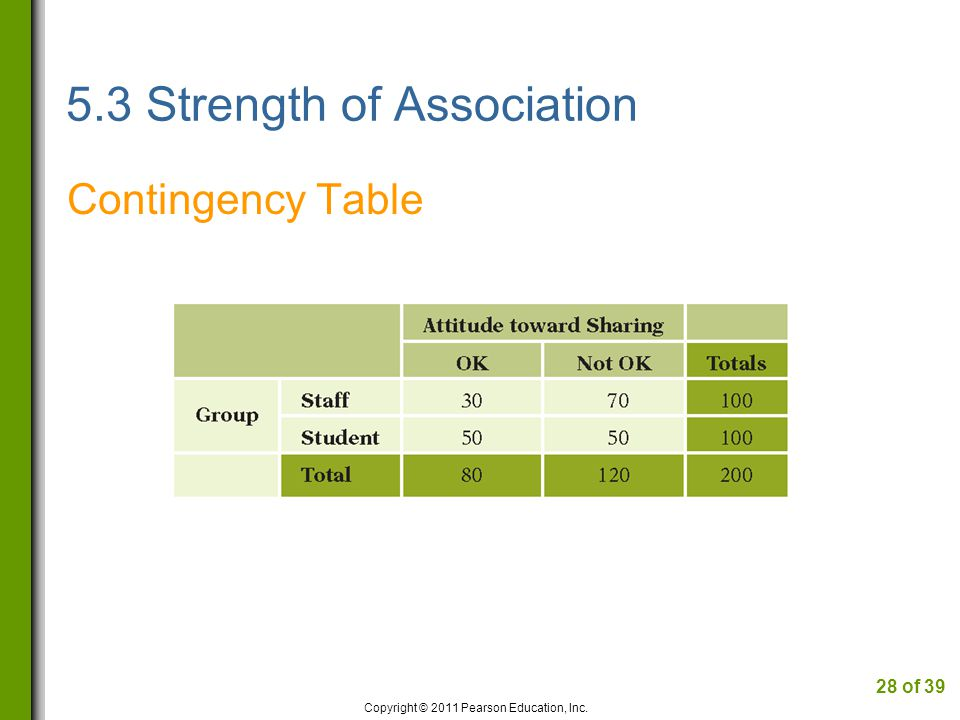 5.3 Strength of Association Contingency Table Copyright © 2011 Pearson Education, Inc. 28 of 39