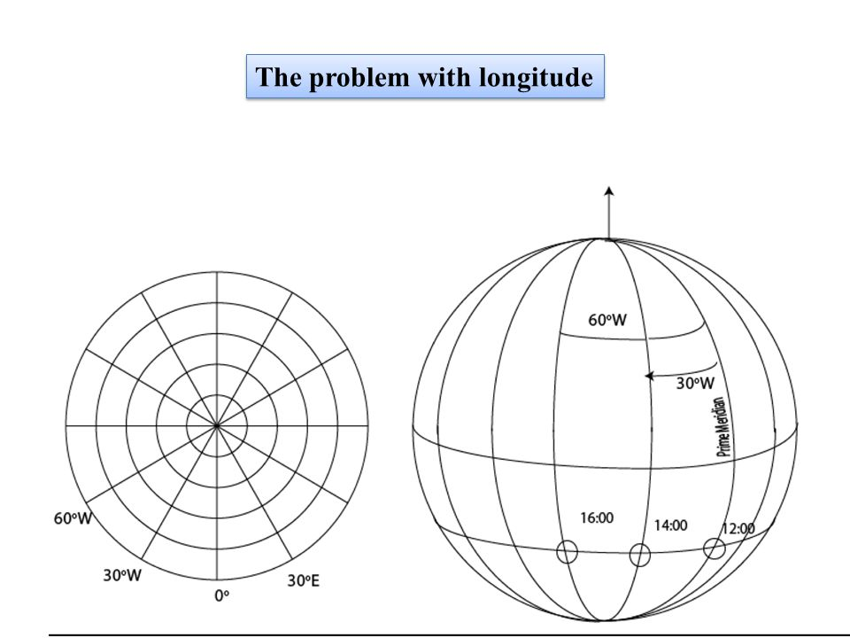 The problem with longitude