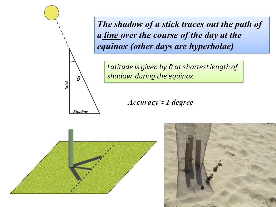 θ Latitude is given by θ at shortest length of shadow during the equinox Latitude is given by θ at shortest length of shadow during the equinox The shadow of a stick traces out the path of a line over the course of the day at the equinox (other days are hyperbolae) The shadow of a stick traces out the path of a line over the course of the day at the equinox (other days are hyperbolae) Accuracy 1 degree