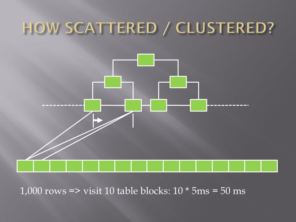 1,000 rows => visit 10 table blocks: 10 * 5ms = 50 ms