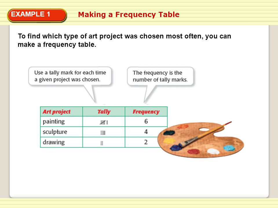 ANSWER EXAMPLE 1 To find which type of art project was chosen most often, you can make a frequency table.