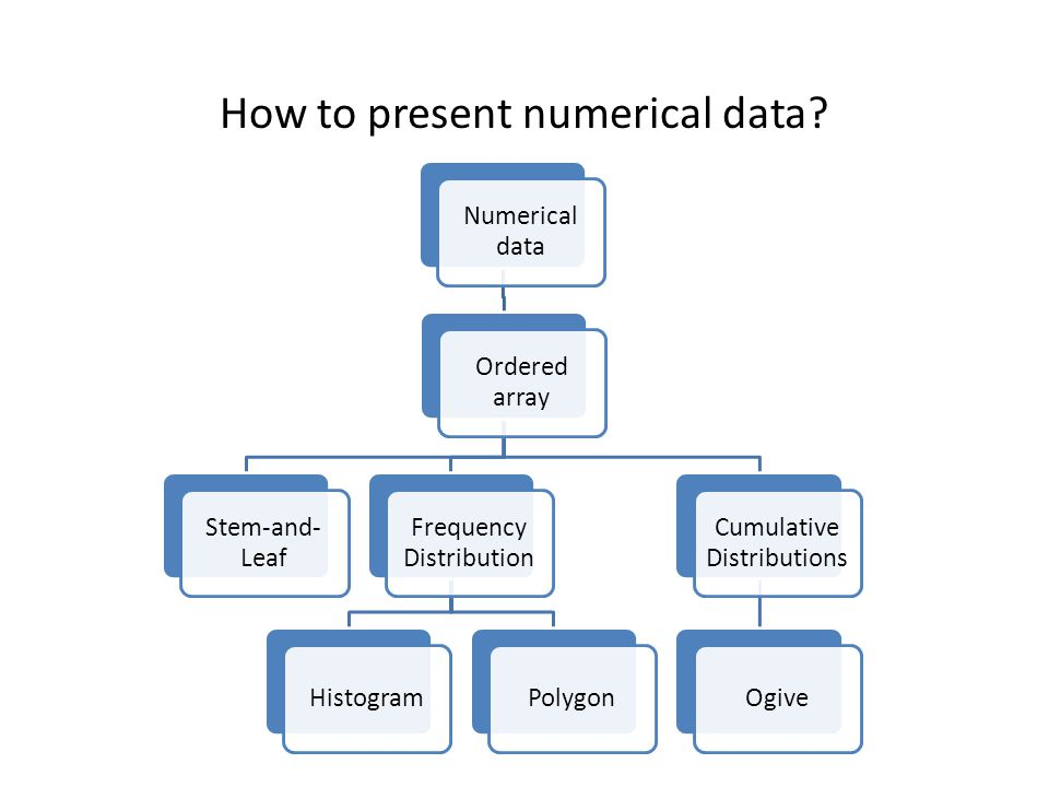 The ordered array The sequence of data in rank order: Shows range (min to max) Provides some signals about variability within the range Outliers can be identified It is useful for small data set Example: Data in raw form: 23 12 32 567 45 34 32 12 Data in ordered array:12 12 23 32 32 34 45 567 (min to max)