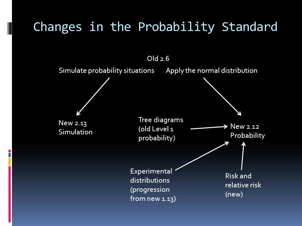 Changes in the Probability Standard Old 2.6 New 2.13 Simulation Tree diagrams (old Level 1 probability) Simulate probability situationsApply the normal distribution Risk and relative risk (new) New 2.12 Probability Experimental distributions (progression from new 1.13)