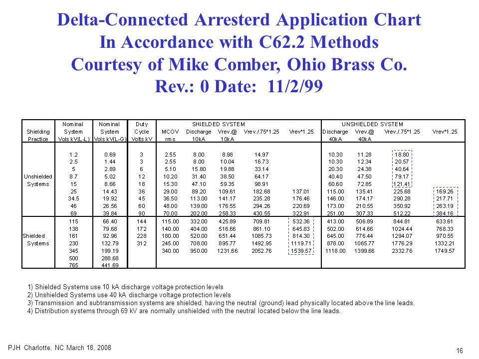 16 PJH Charlotte, NC March 18, 2008 Delta-Connected Arresterd Application Chart In Accordance with C62.2 Methods Courtesy of Mike Comber, Ohio Brass Co.