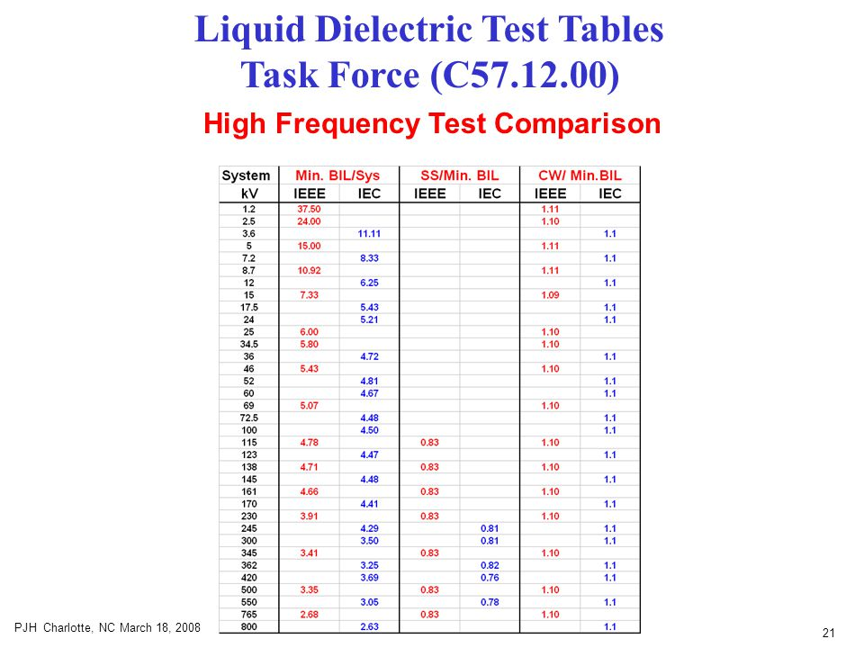 21 PJH Charlotte, NC March 18, 2008 High Frequency Test Comparison Liquid Dielectric Test Tables Task Force (C57.12.00)