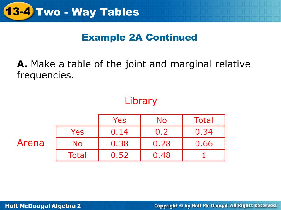 Holt McDougal Algebra 2 13-4 Two - Way Tables Example 2A Continued YesNoTotal Yes0.140.20.34 No Total 0.380.280.66 0.520.481 Library Arena A.