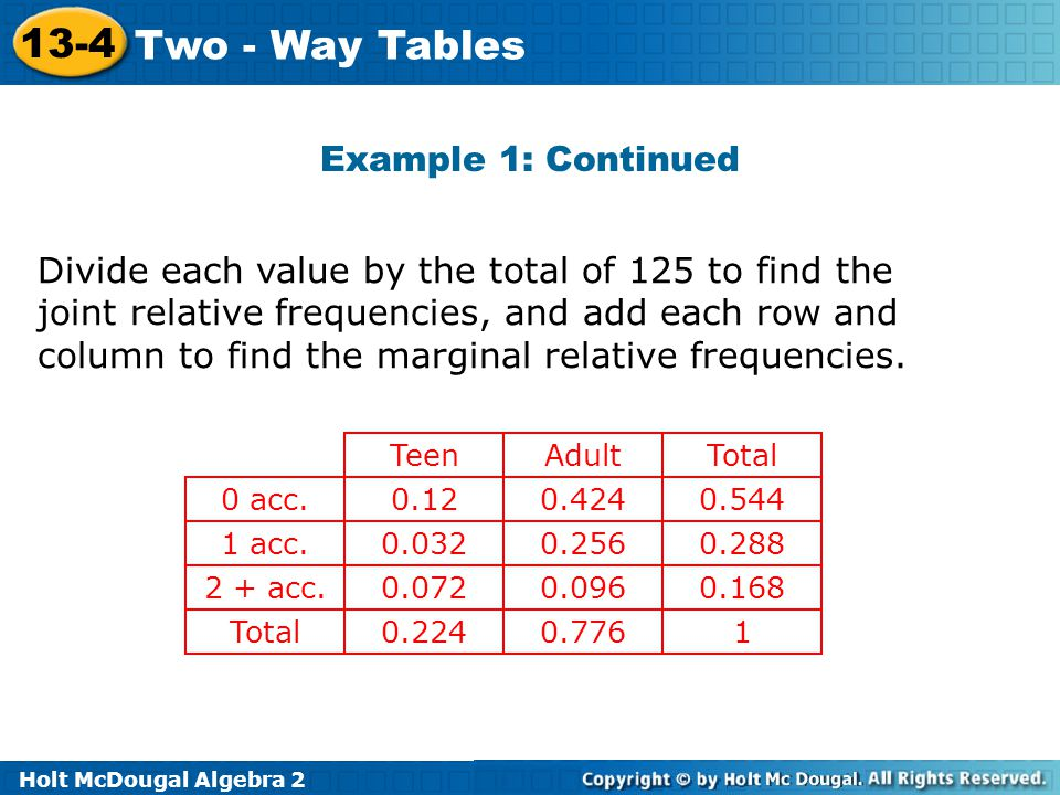 Holt McDougal Algebra 2 13-4 Two - Way Tables Example 1: Continued Divide each value by the total of 125 to find the joint relative frequencies, and a