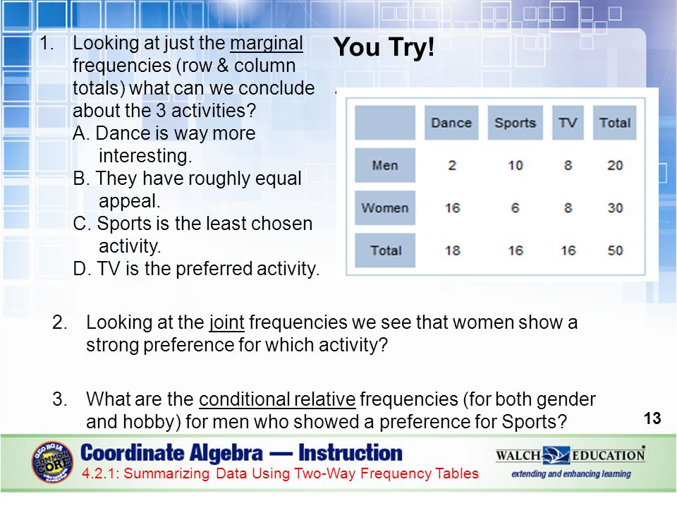 You Try!. 2.Looking at the joint frequencies we see that women show a strong preference for which activity? 3.What are the conditional relative freque