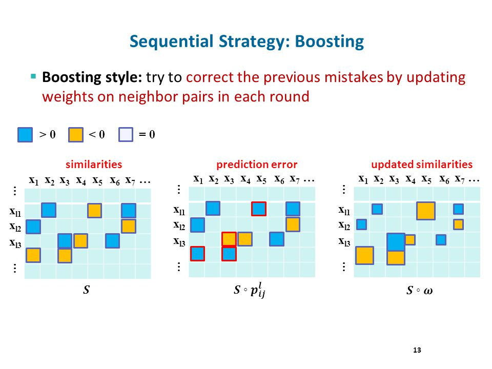 Boosting style: try to correct the previous mistakes by updating weights on neighbor pairs in each round Sequential Strategy: Boosting x l1 x l2 x l3 … … x l1 x l2 x l3 … … x l1 x l2 x l3 … … 13 x1x1 x2x2 x3x3 x4x4 x5x5 x6x6 x7x7 … x1x1 x2x2 x3x3 x4x4 x5x5 x6x6 x7x7 …x1x1 x2x2 x3x3 x4x4 x5x5 x6x6 x7x7 … > 0< 0= 0 similaritiesprediction errorupdated similarities