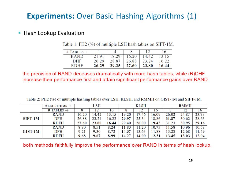 16 Experiments: Over Basic Hashing Algorithms (1) Hash Lookup Evaluation the precision of RAND deceases dramatically with more hash tables, while (R)DHF increase their performance first and attain significant performance gains over RAND both methods faithfully improve the performance over RAND in terms of hash lookup.