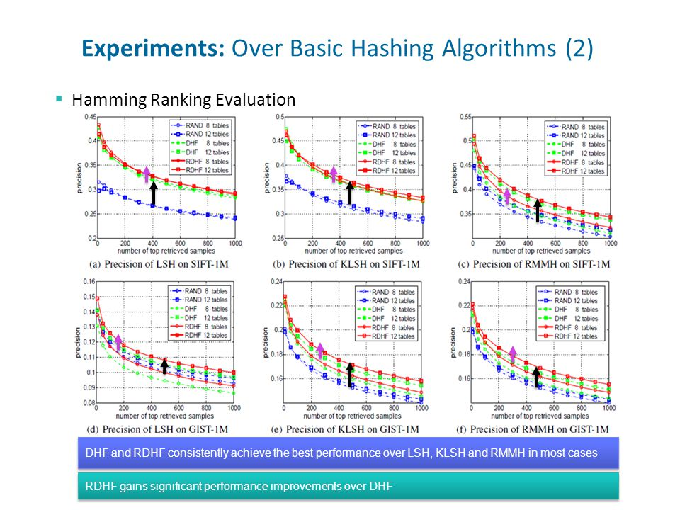 17 Experiments: Over Basic Hashing Algorithms (2) Hamming Ranking Evaluation DHF and RDHF consistently achieve the best performance over LSH, KLSH and RMMH in most cases RDHF gains significant performance improvements over DHF