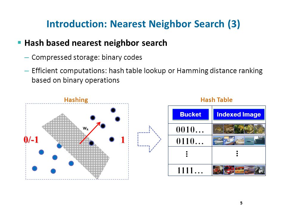 Hash based nearest neighbor search – Compressed storage: binary codes – Efficient computations: hash table lookup or Hamming distance ranking based on binary operations Introduction: Nearest Neighbor Search (3) 5 … … wkwk 1 0/-1 HashingHash Table Bucket Indexed Image