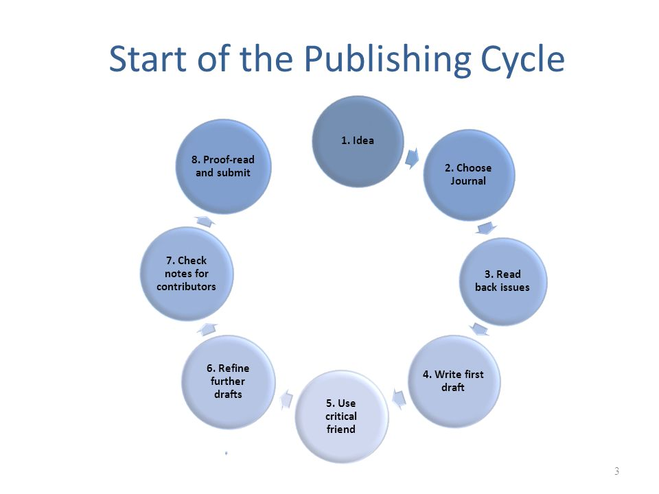 Start of the Publishing Cycle 3 1. Idea 2. Choose Journal 3.