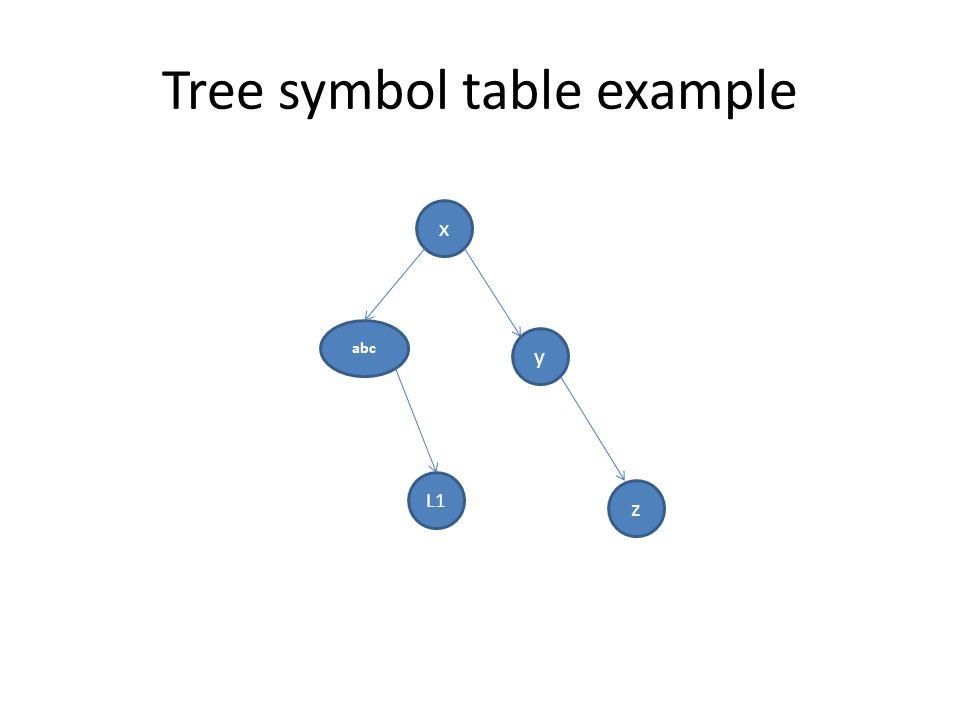 Tree symbol table example x abc L1 y z