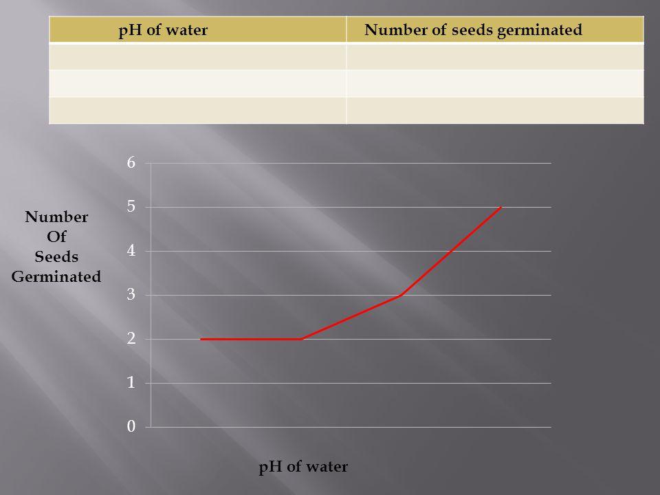 Concentration of Salt Water Number of Brine Shrimp Hatched Concentration of Salt Water Number of Brine Shrimp Hatched