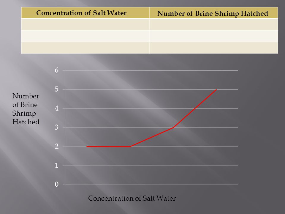 Concentration of Salt Water Number of Brine Shrimp Hatched Concentration of Salt Water Number of Brine Shrimp Hatched