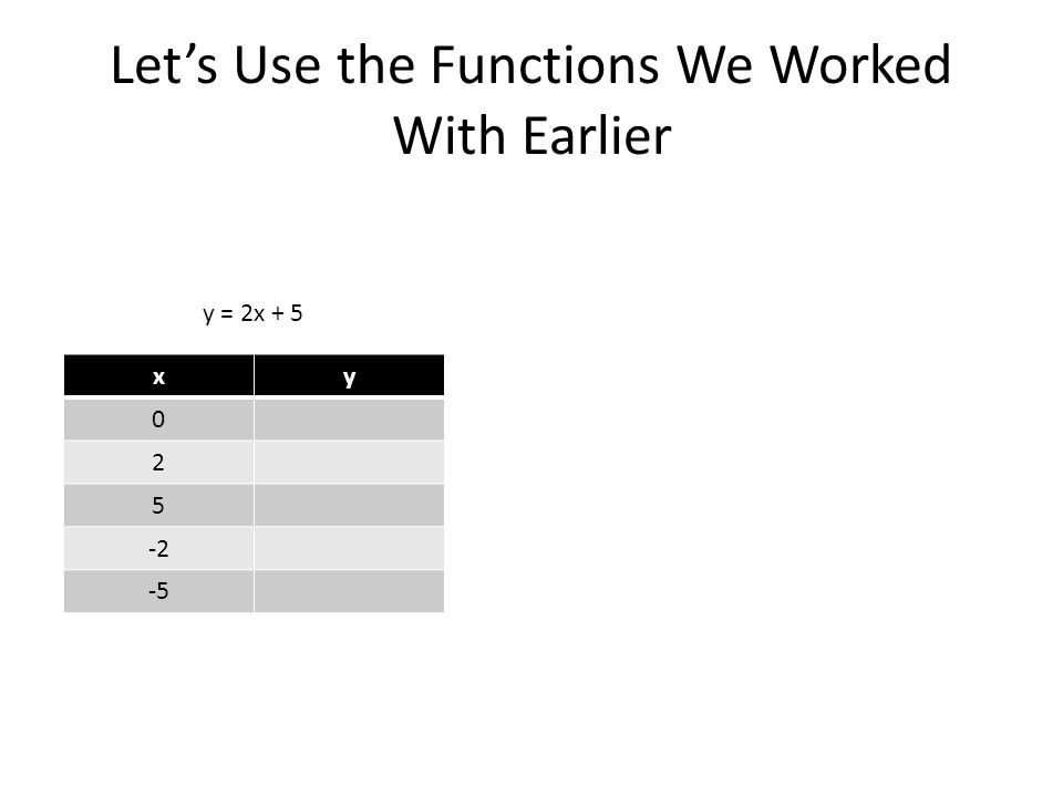 Lets Use the Functions We Worked With Earlier y = 2x + 5 xy 0 2 5 -2 -5