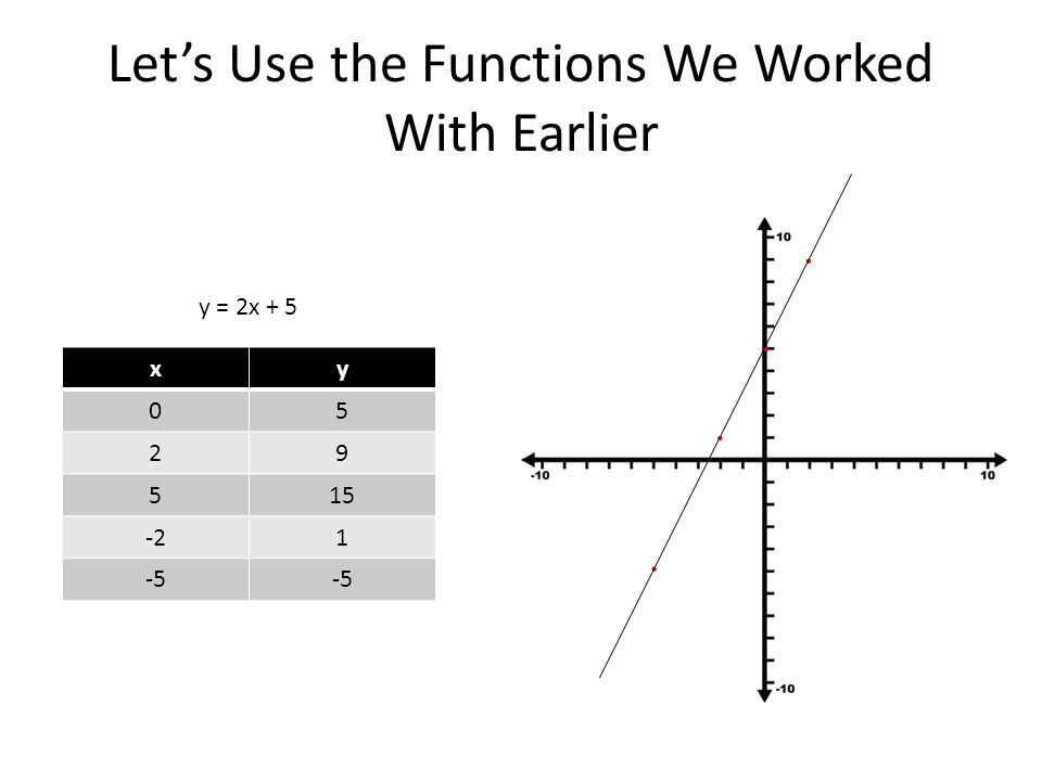 Lets Use the Functions We Worked With Earlier y = 2x + 5 xy 05 29 515 -21 -5