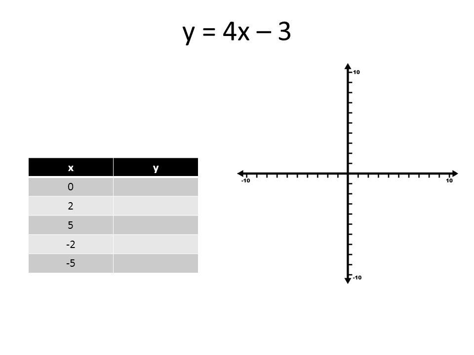 y = 4x – 3 xy 0 2 5 -2 -5
