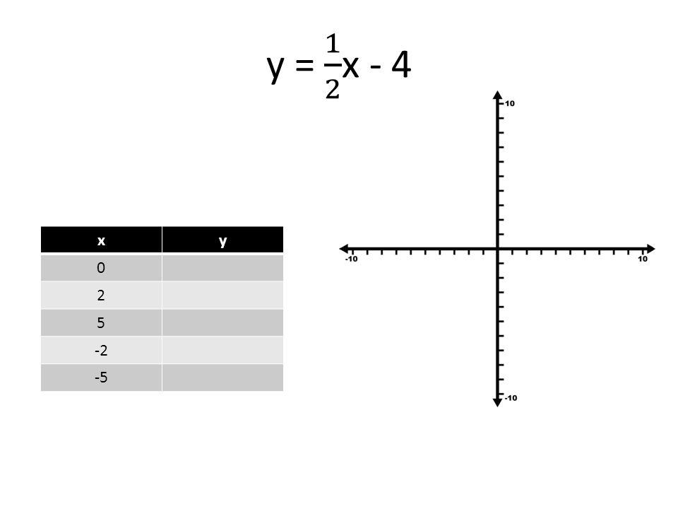 xy 0 2 5 -2 -5