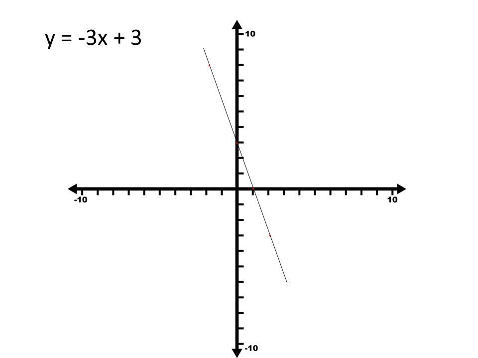 y = -3x + 3