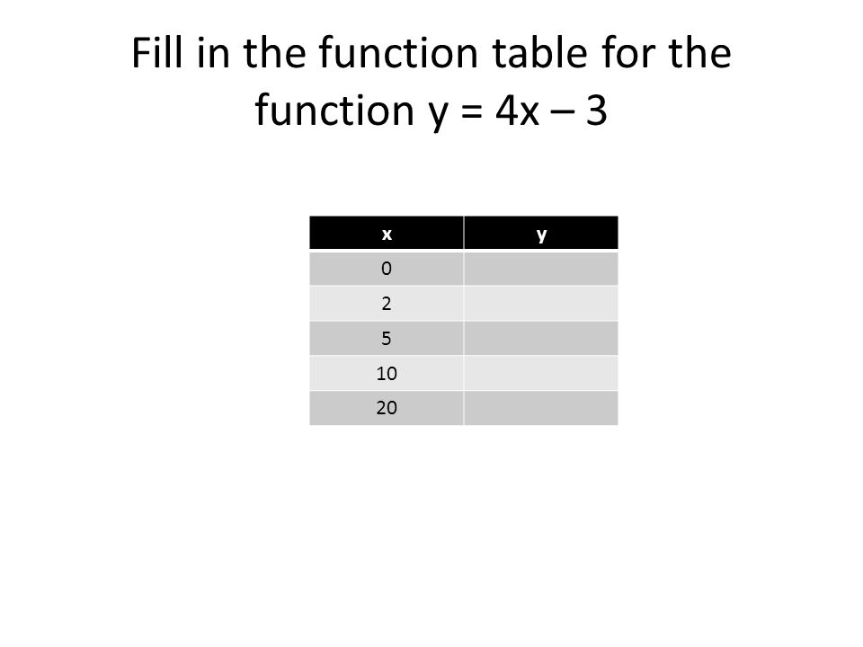 Fill in the function table for the function y = 4x – 3 xy 0 2 5 10 20