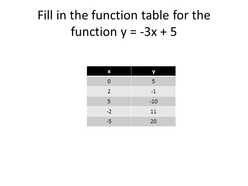 Fill in the function table for the function y = -3x + 5 xy 05 2 5-10 -211 -520