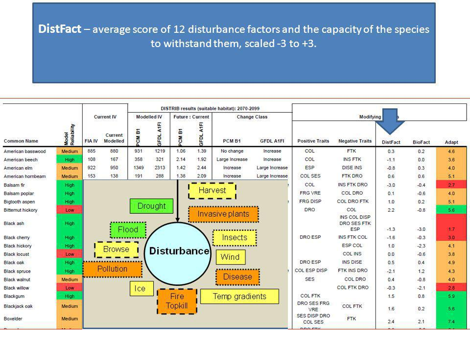 Handout Sample Tree Atlas Output DistFact – average score of 12 disturbance factors and the capacity of the species to withstand them, scaled -3 to +3.