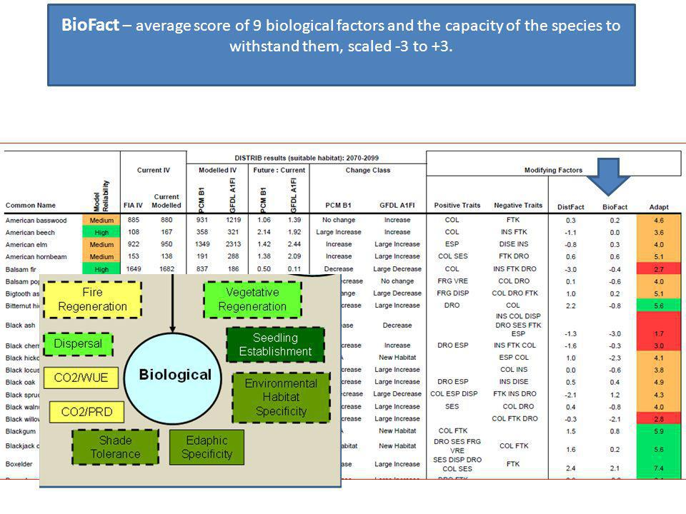 Handout Sample Tree Atlas Output BioFact – average score of 9 biological factors and the capacity of the species to withstand them, scaled -3 to +3.