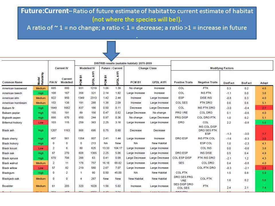 Handout Sample Tree Atlas Output Future:Current – Ratio of future estimate of habitat to current estimate of habitat (not where the species will be!).