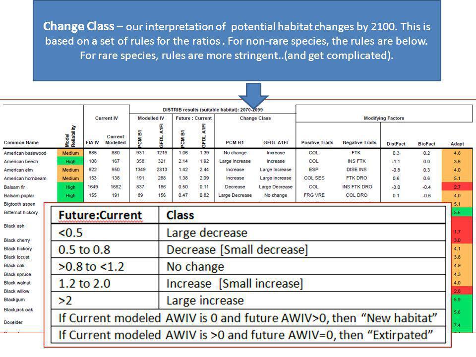 Handout Sample Tree Atlas Output Change Class – our interpretation of potential habitat changes by 2100.
