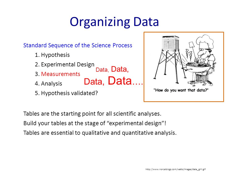 Organizing Data Standard Sequence of the Science Process 1.