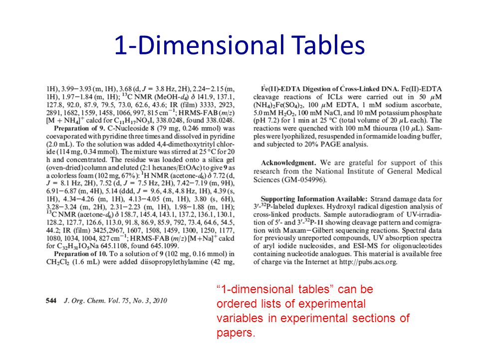 1-Dimensional Tables 1-dimensional tables can be ordered lists of experimental variables in experimental sections of papers.
