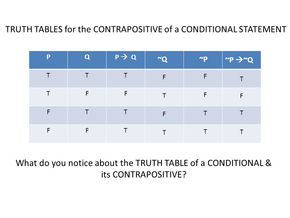 PQP Q TTT TFF FTT FFT ~Q ~P ~P ~Q FTFTFTFT FFTTFFTT T F T T TRUTH TABLES for the CONTRAPOSITIVE of a CONDITIONAL STATEMENT What do you notice about the TRUTH TABLE of a CONDITIONAL & its CONTRAPOSITIVE?